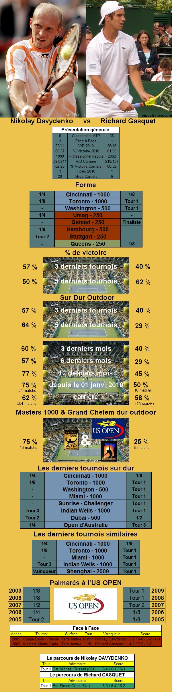 Statistiques tennis de Davydenko contre Gasquet à l'US OPEN