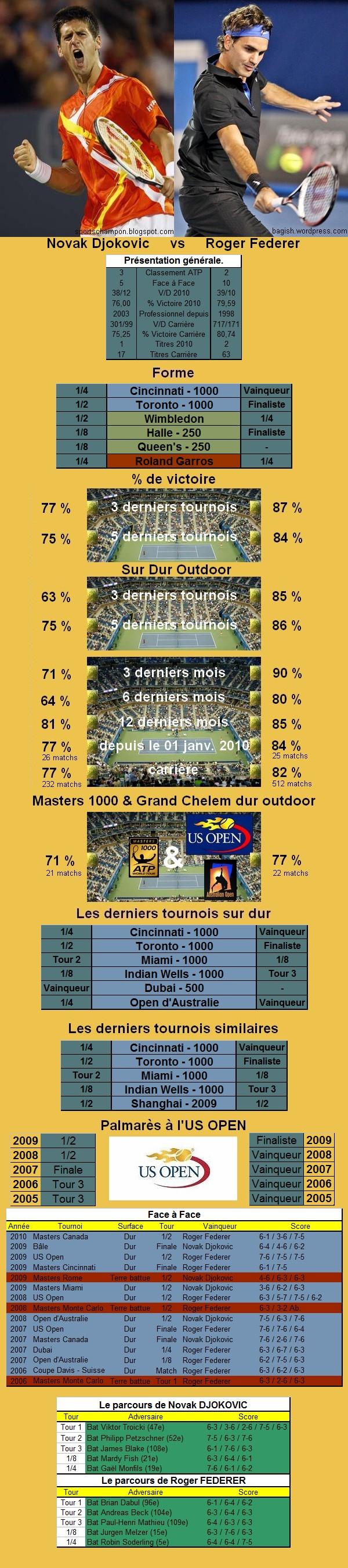 Statistiques tennis de Djokovic contre Federer à l'US OPEN