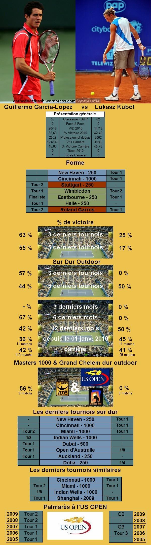 Statistiques tennis de Garcia Lopez contre Kubot à l'US OPEN