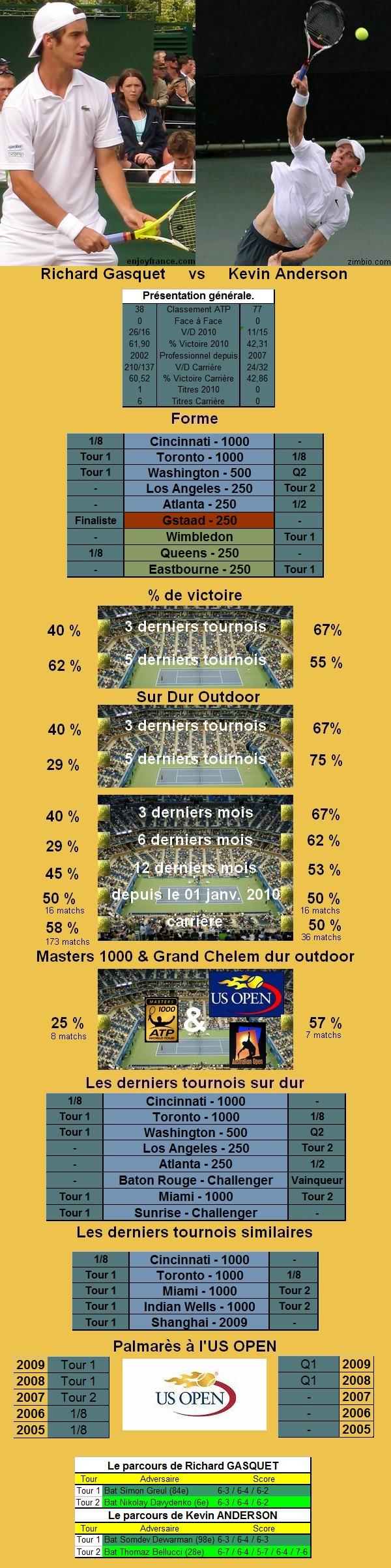 Statistiques tennis de Gasquet contre Anderson à l'US OPEN