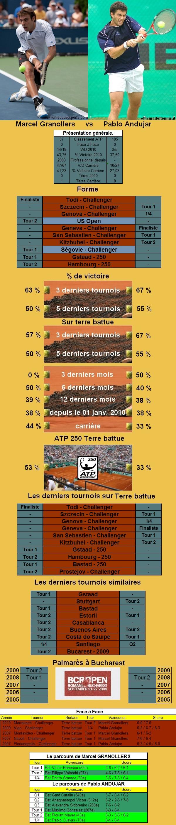 Statistiques tennis de Granollers contre Andujar à Bucarest