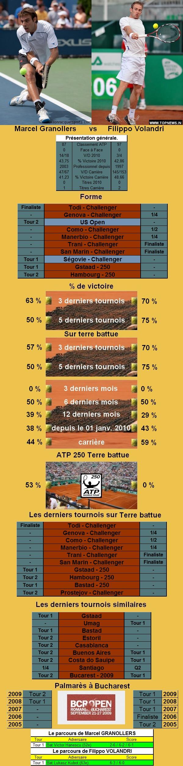 Statistiques tennis de Granollers contre Volandri à Bucarest
