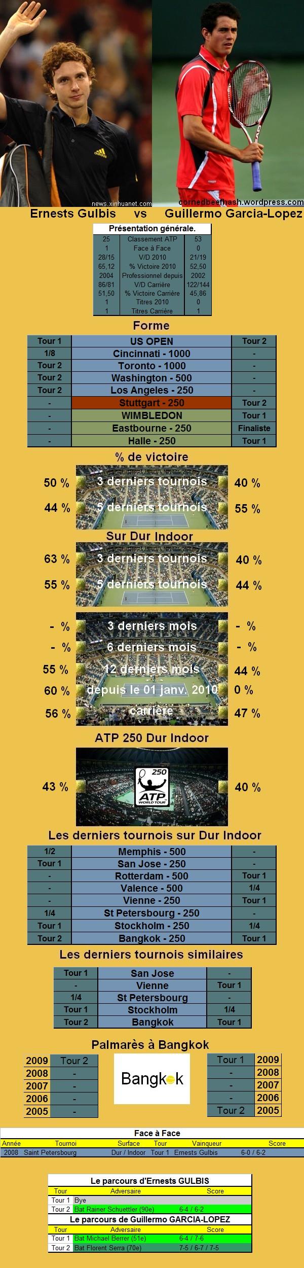 Les statistiques tennis de Ernests Gulbis et de Guillermo Garcia Lopez avant leur confrontation en quart de finale du tournoi de tennis de Bangkok.
