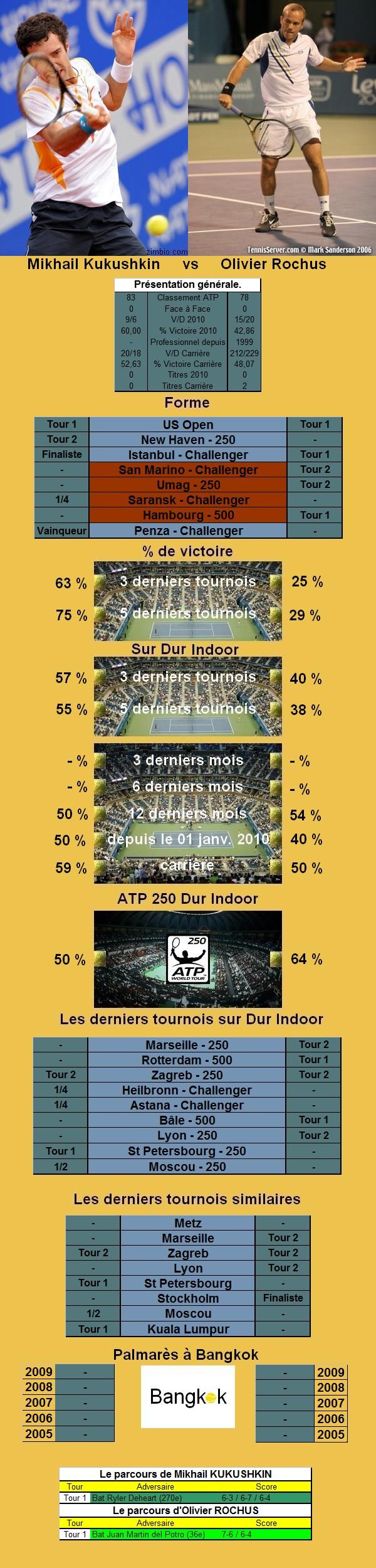 Statistiques tennis de Kukushkin contre Rochus à Bangkok