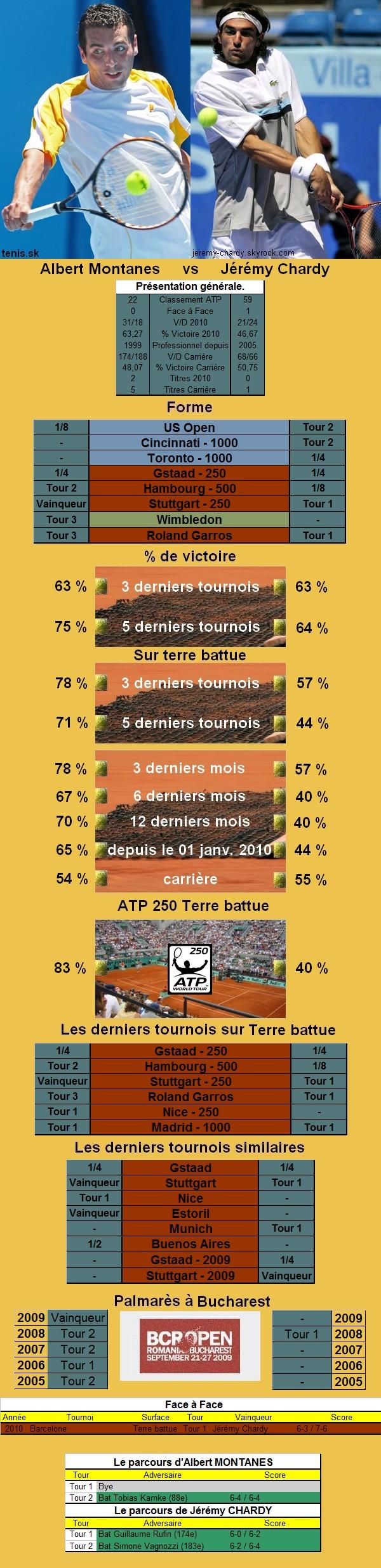 Statistiques tennis de Montanes contre Chardy à Bucarest