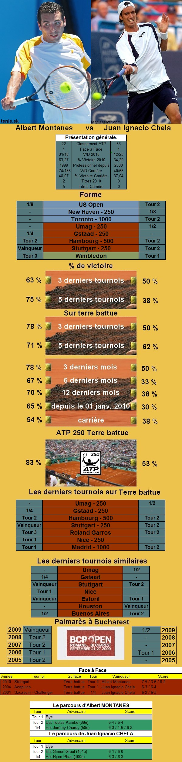 Statistiques tennis de Montanes contre Chela à Bucarest