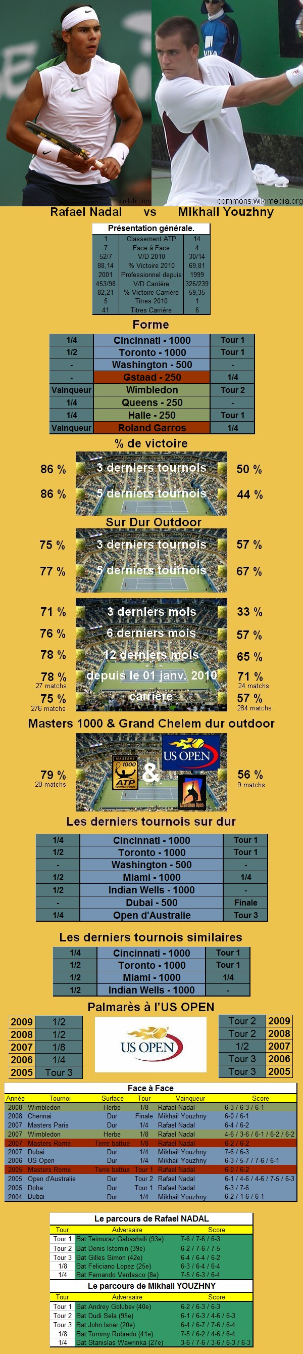 Statistiques tennis de Nadal contre Youzhny à l'US OPEN