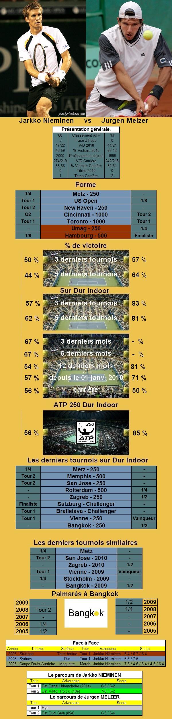 Statistiques tennis de Nieminen contre Melzer à Bangkok