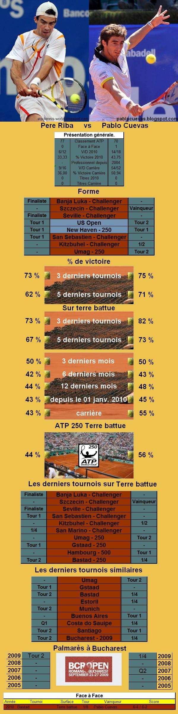 Statistiques tennis de Riba contre Cuevas à Bucarest