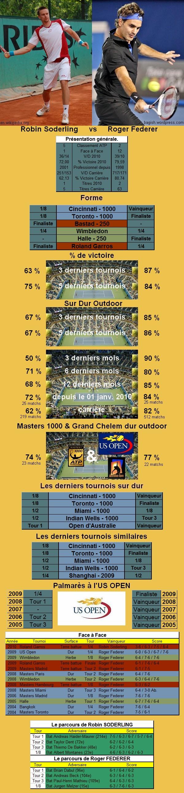 Statistiques tennis de Soderling contre Federer à l'US OPEN
