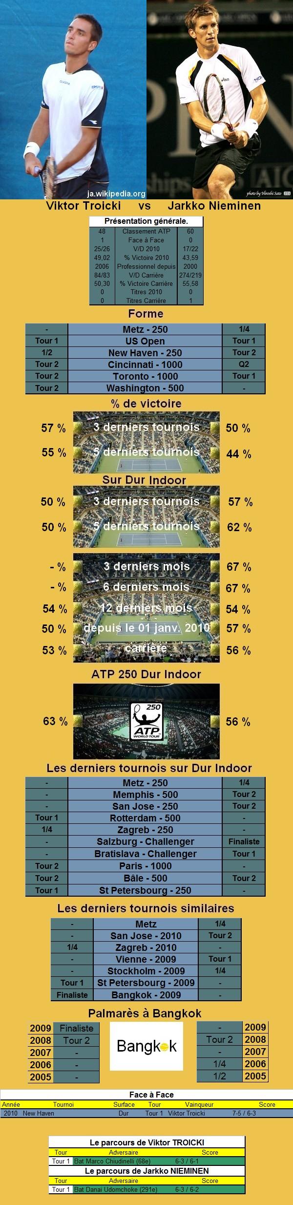 Statistiques tennis de Troicki contre Nieminen à Bangkok