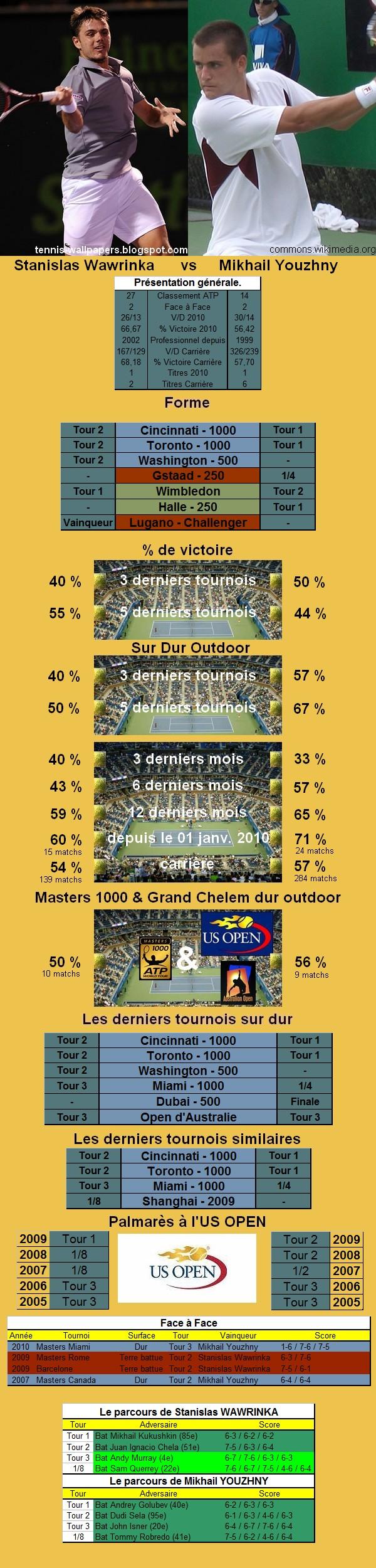 Statistiques tennis de Wawrinka contre Youzhny à l'US OPEN
