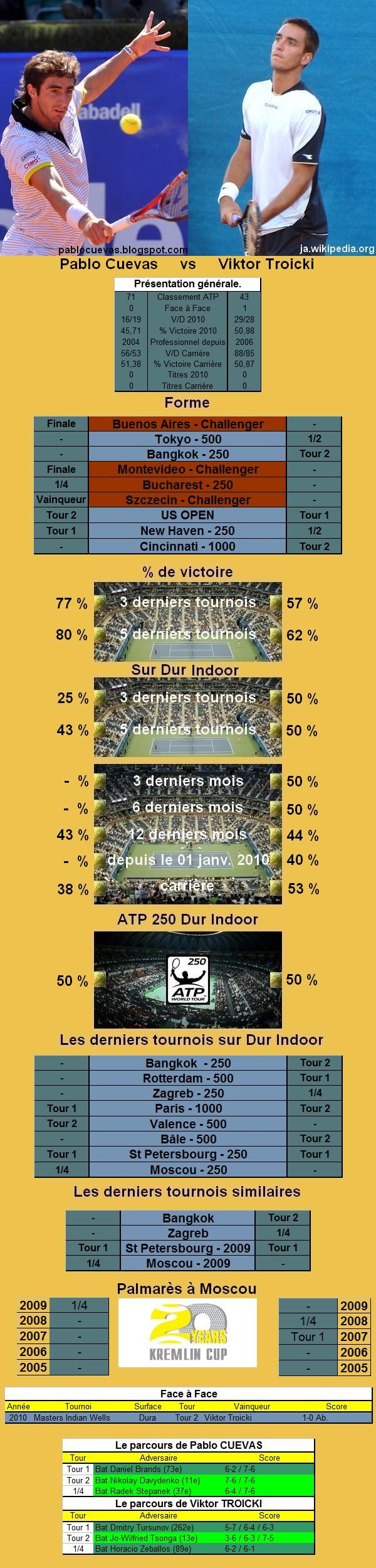 Statistiques tennis de Cuevas contre Troicki à Moscou