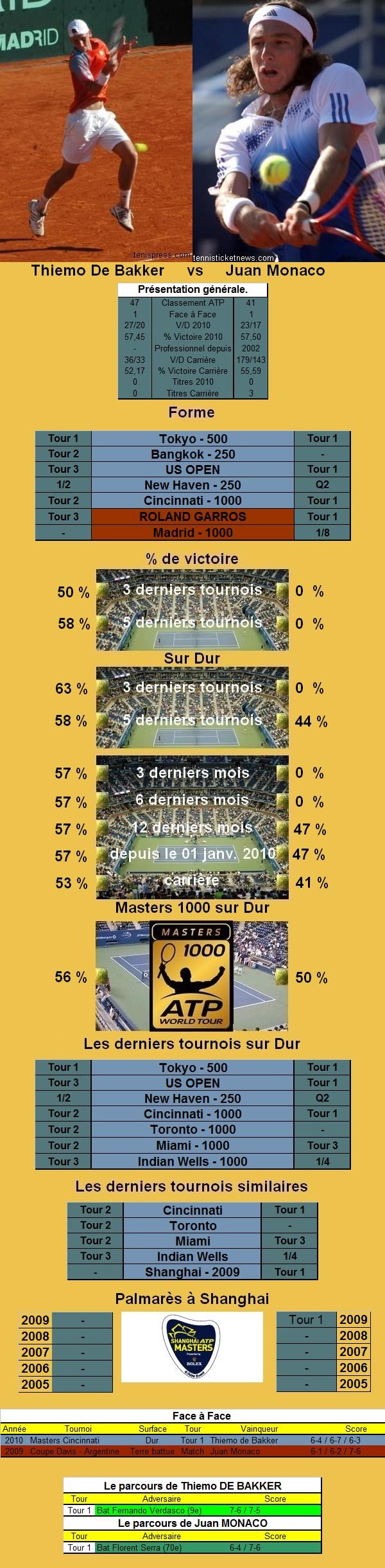 Statistiques tennis de de Bakker contre Monaco à Shanghai