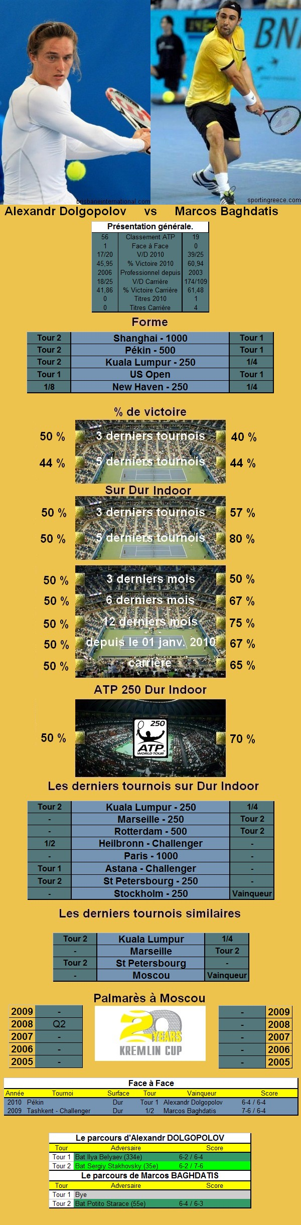Statistiques tennis de Dolgopolov contre Baghdatis à Moscou