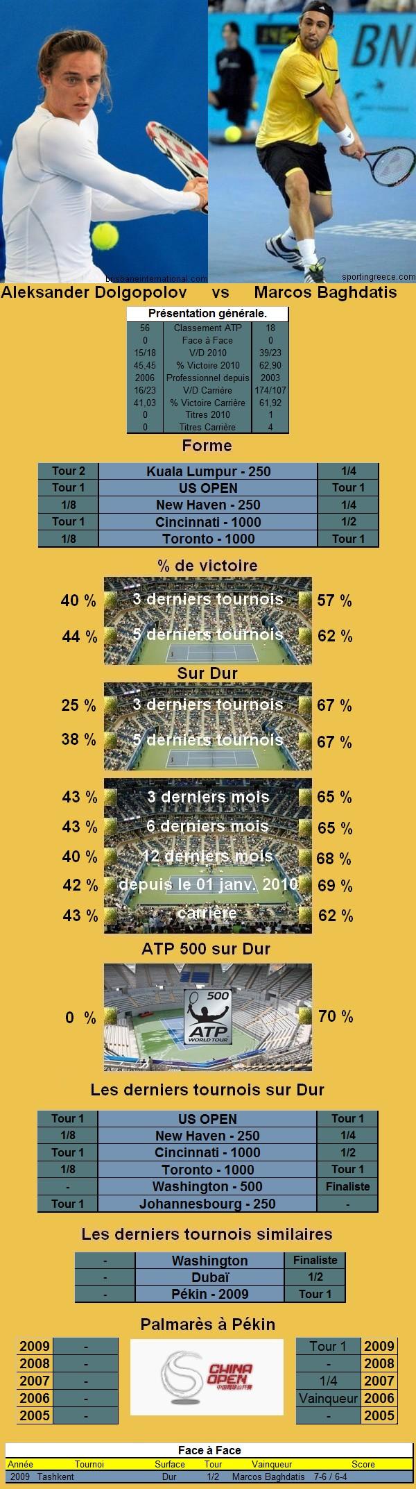 Statistiques tennis de Dolgopolov contre Baghdatis à Pekin