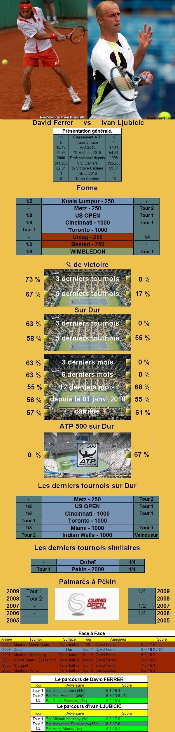 Statistiques tennis de Ferrer contre Ljubicic à Pekin