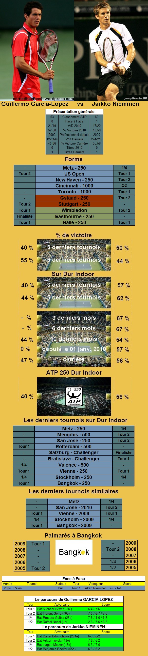 Statistiques tennis de Garcia Lopez contre Nieminen à Bangkok