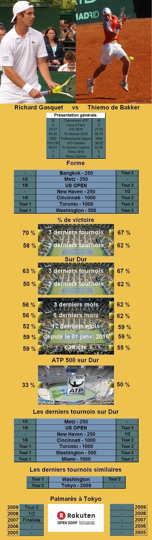 Statistiques tennis de Gasquet contre de Bakker à Tokyo