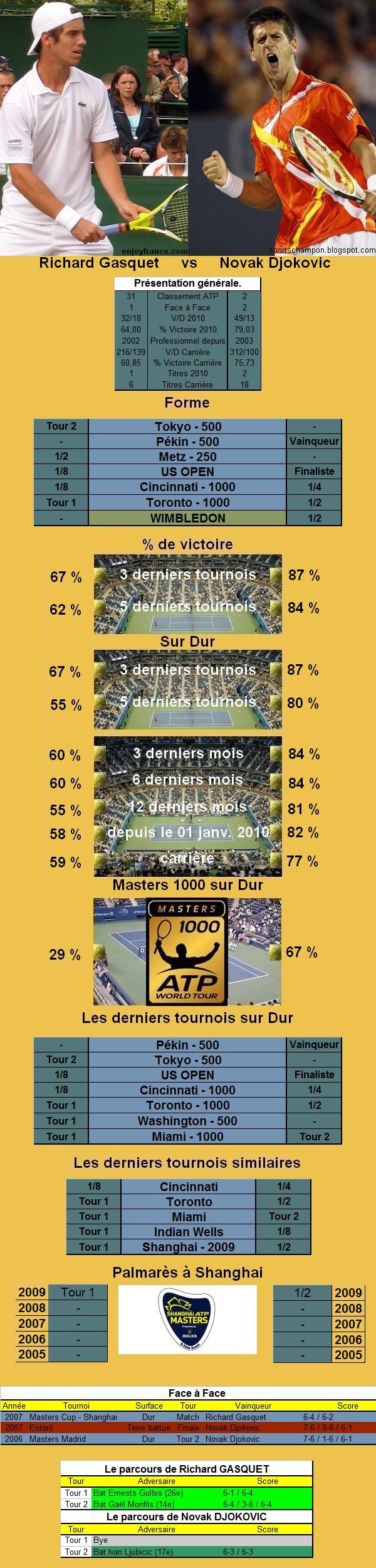 Statistiques tennis de Gasquet contre Djokovic à Shanghai