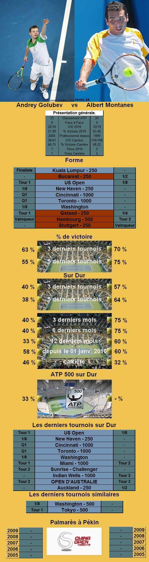 Statistiques tennis de Golubev contre Montanes à Pekin