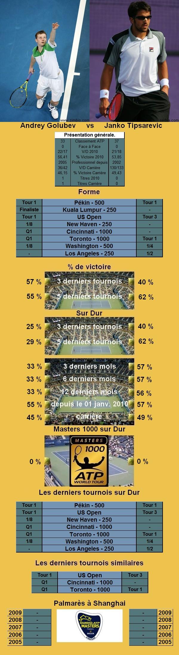 Statistiques tennis de Golubev contre Tipsarevic à Shanghai