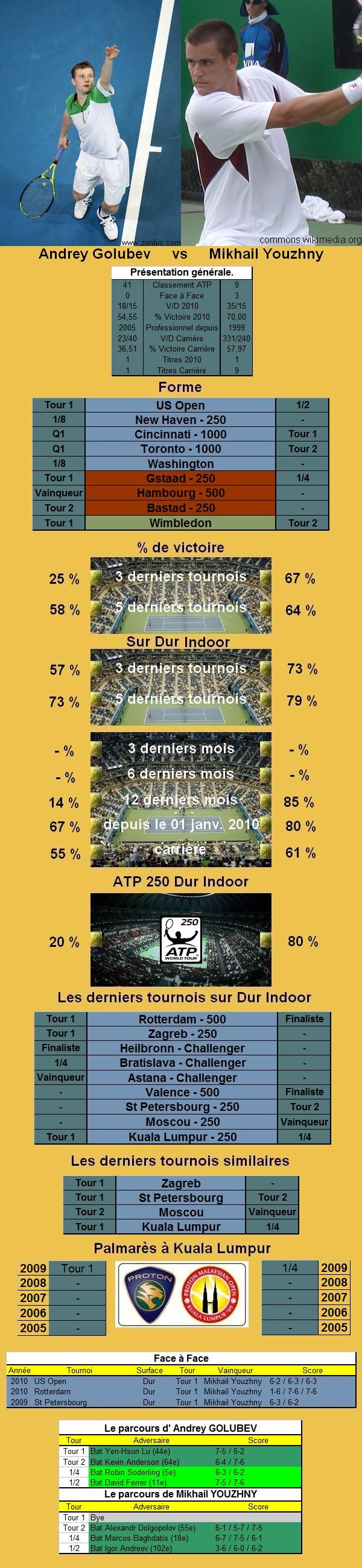 Statistiques tennis de Golubev contre Youzhny à Kuala Lumpur