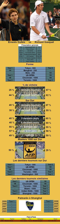 Statistiques tennis de Gulbis contre Gasquet à Shanghai