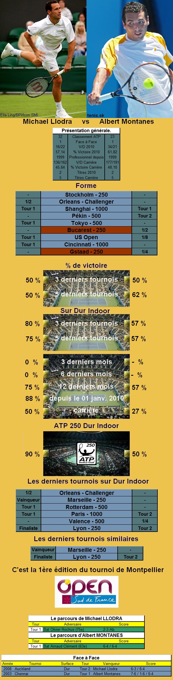Statistiques tennis de Llodra contre Montanes à Montpellier