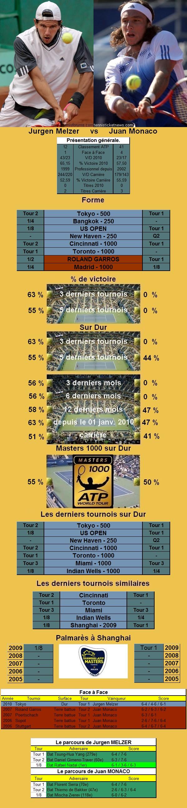 Statistiques tennis de Melzer contre Monaco à Shanghai