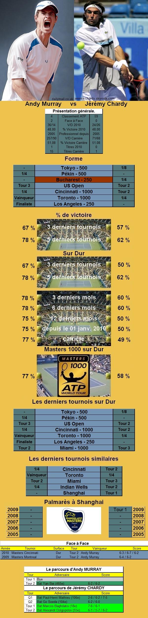 Statistiques tennis de Murray contre Monaco à Shanghai