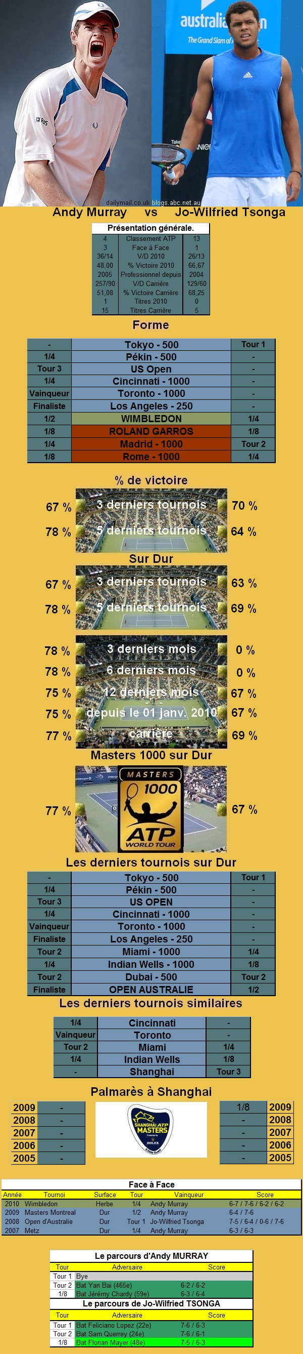 Statistiques tennis de Murray contre Tsonga à Shanghai
