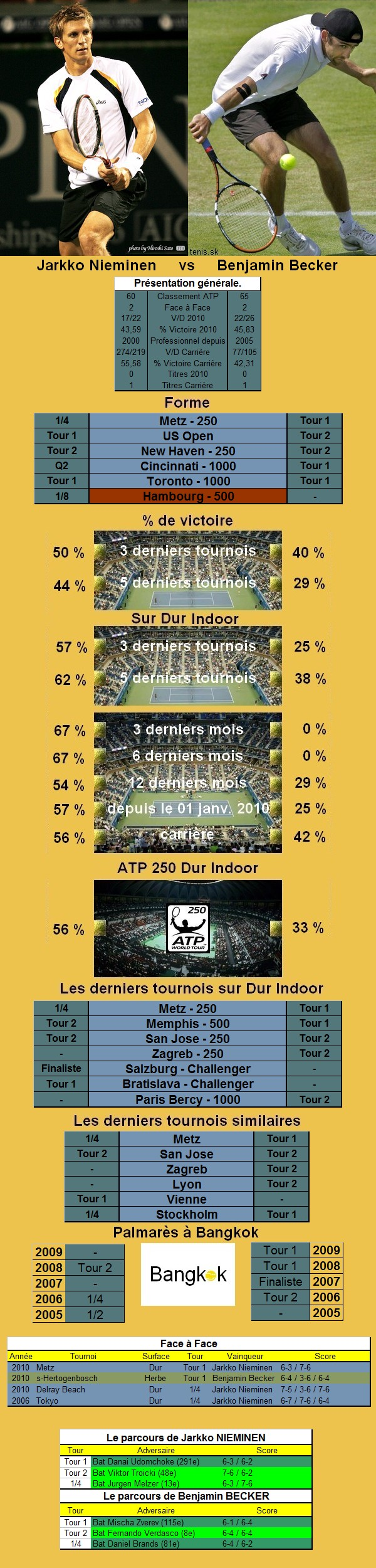Statistiques tennis de Nieminen contre Becker à Bangkok