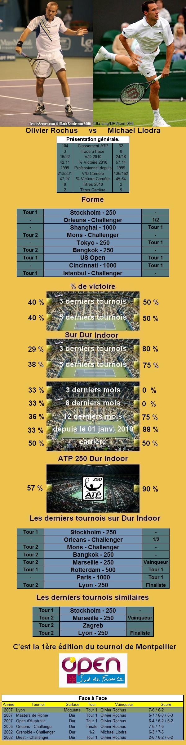 Statistiques tennis de Rochus contre Llodra à Montpellier