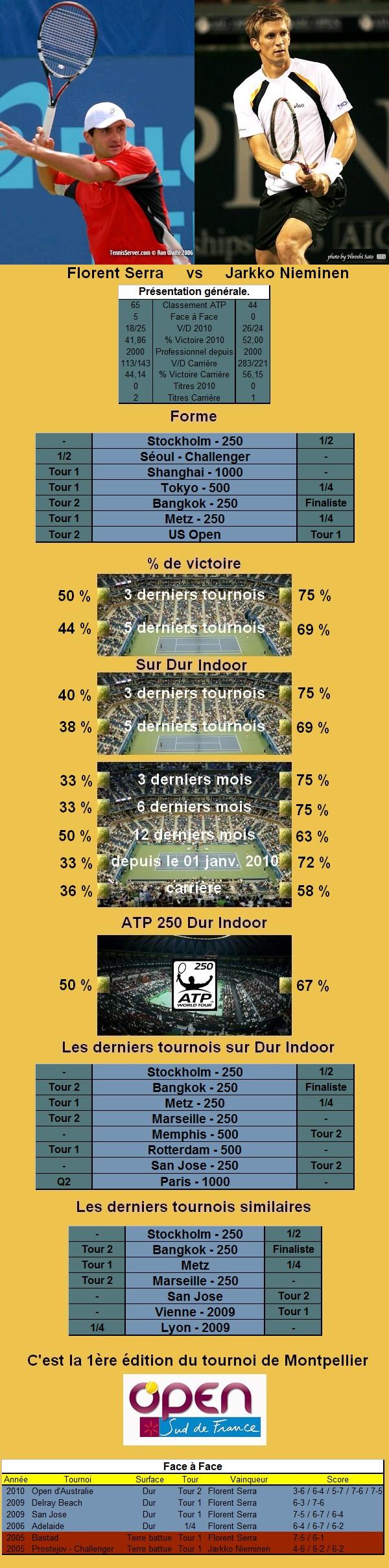 Statistiques tennis de Serra contre Nieminen à Montpellier