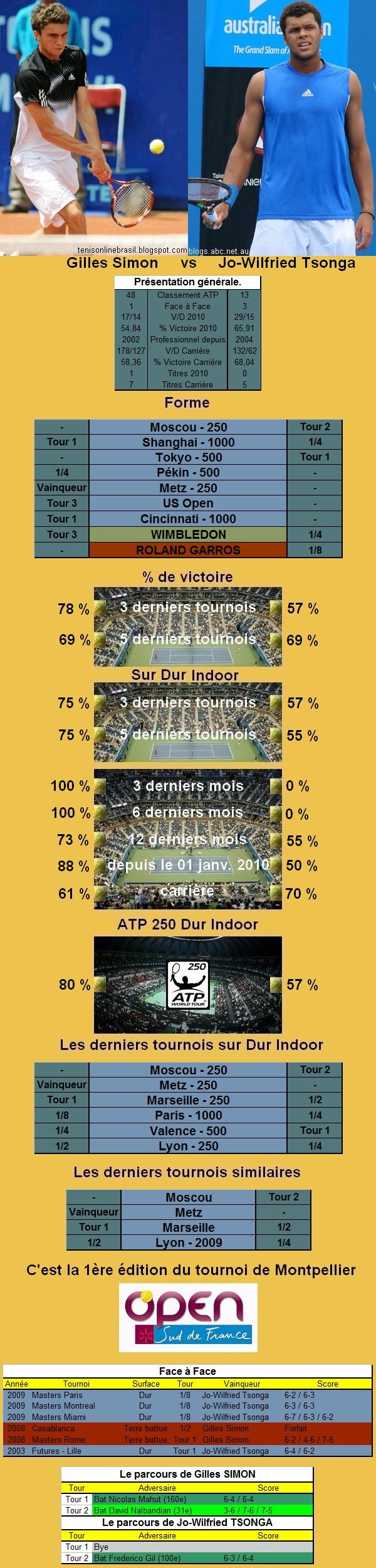 Statistiques tennis de Simon contre Tsonga à Montpellier