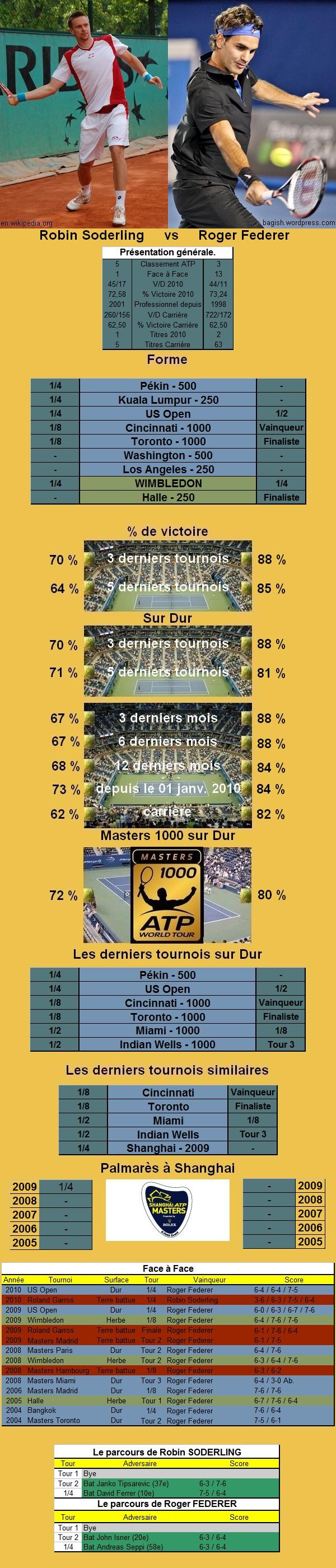 Statistiques tennis de Soderling contre Federer à Shanghai
