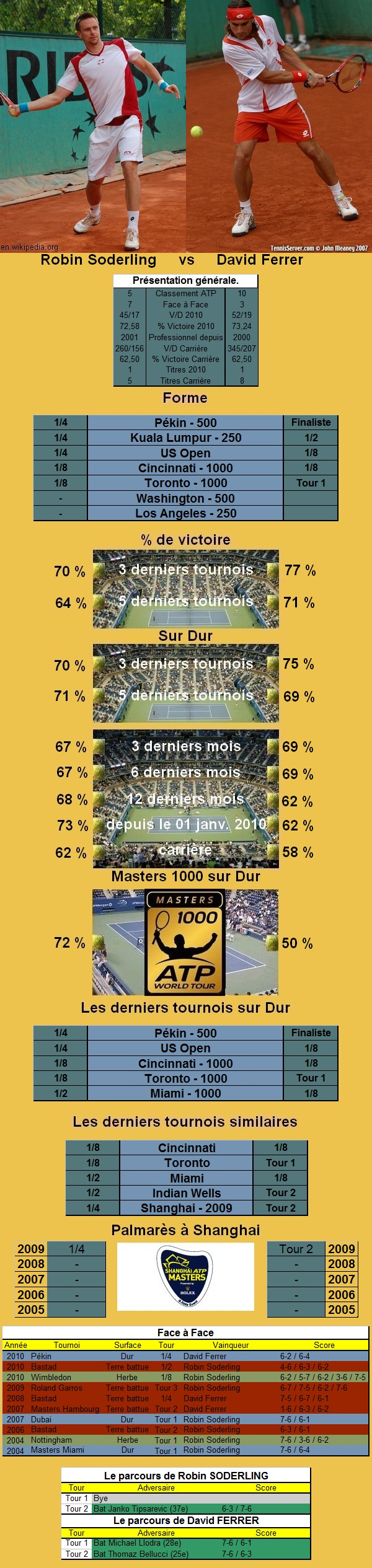 Statistiques tennis de Soderling contre Ferrer à Shanghai