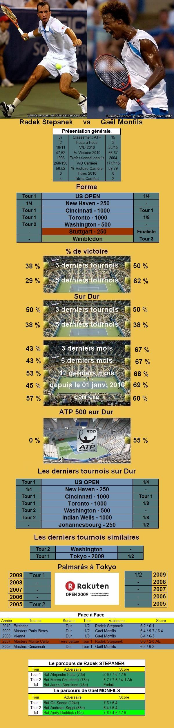 Statistiques tennis de Stepanek contre Monfils à Tokyo