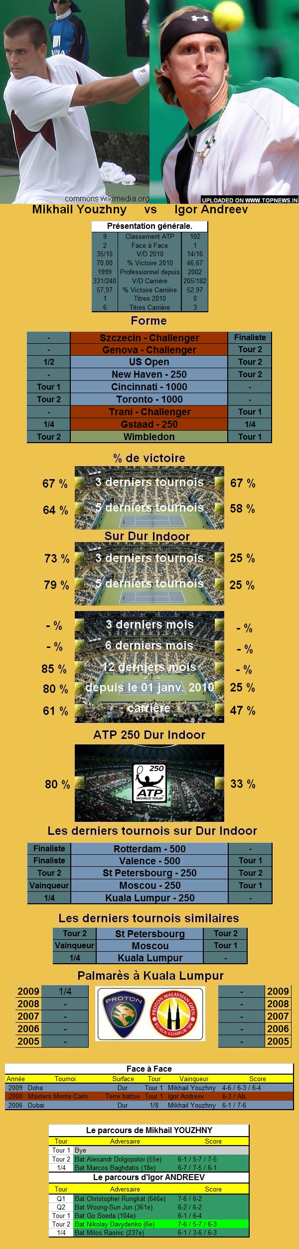 Statistiques tennis de Youzhny contre Andreev à Kuala Lumpur
