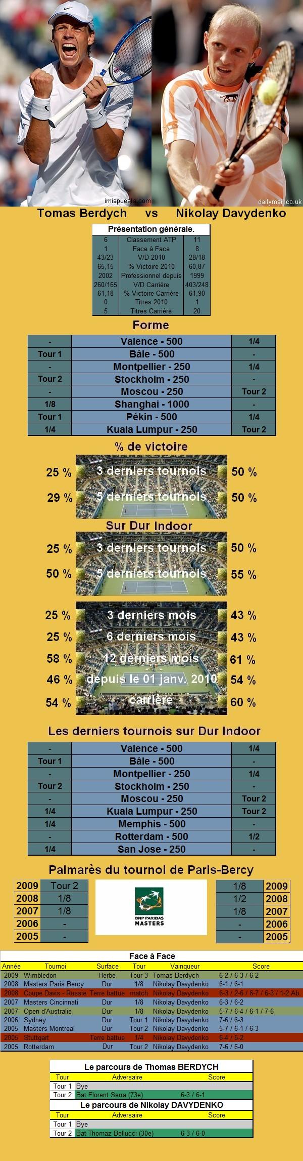 Statistiques tennis de Berdych contre Davydenko à Paris Bercy