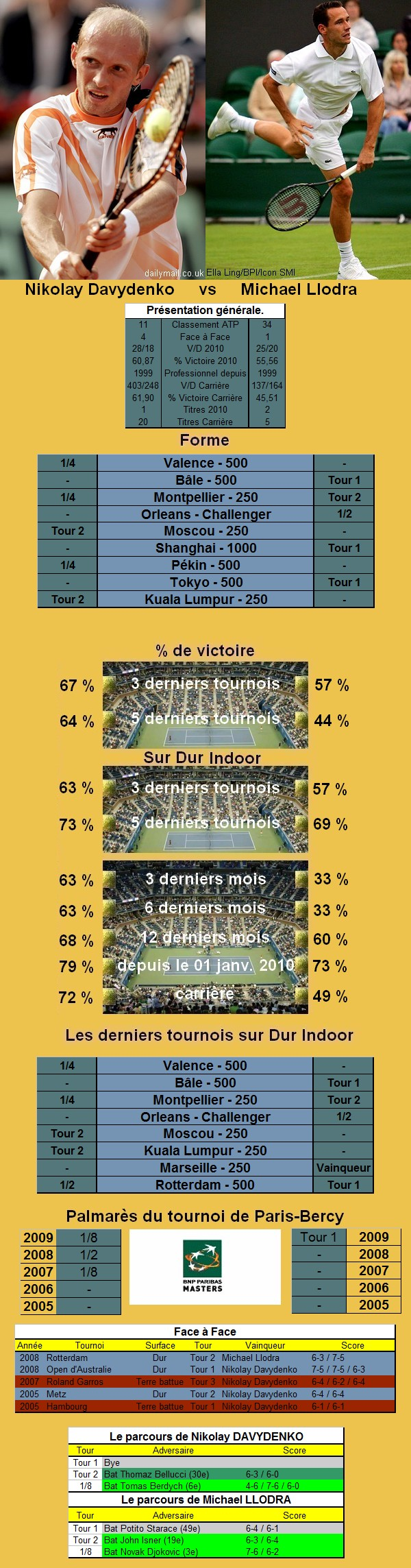 Statistiques tennis de Davydenko contre Llodra à Paris Bercy