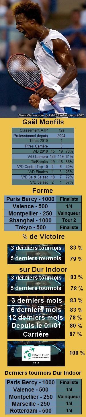 Les statistiques tennis de Gaël Monfils