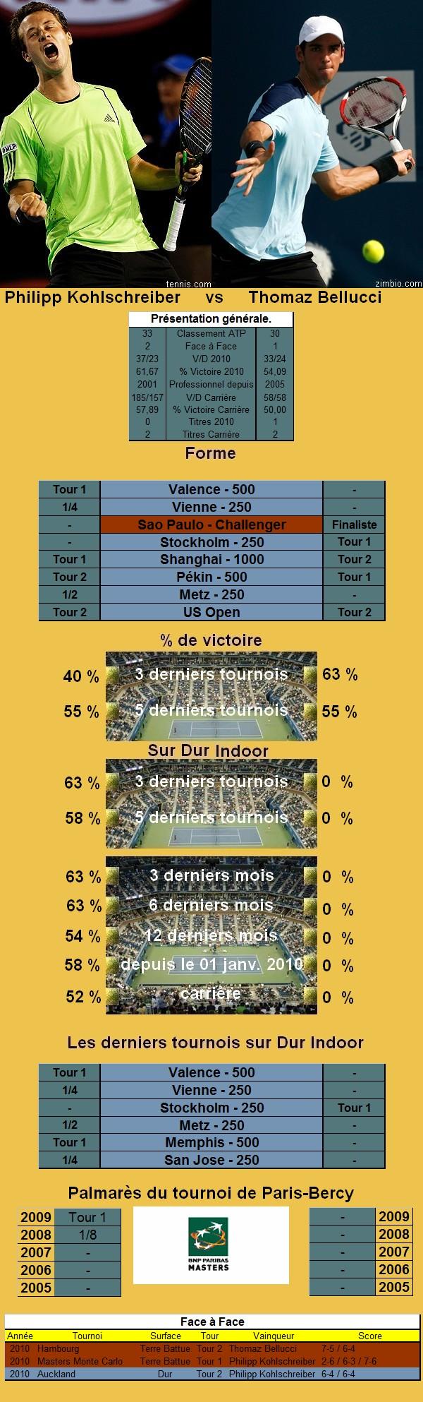 Statistiques tennis de Kohlschreiber contre Bellucci à Paris Bercy