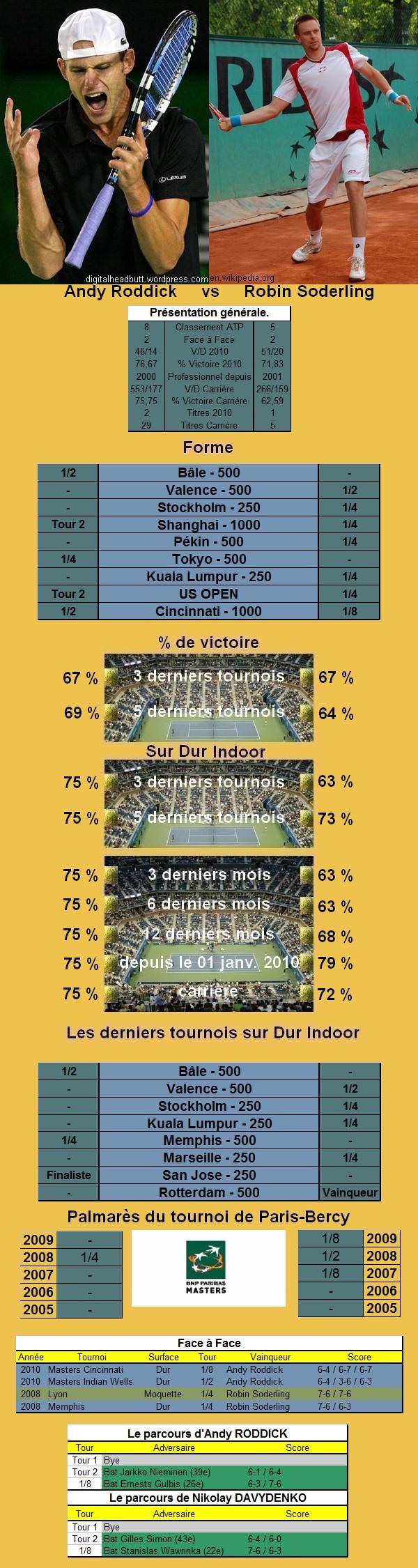 Statistiques tennis de Roddick contre Soderling à Paris Bercy