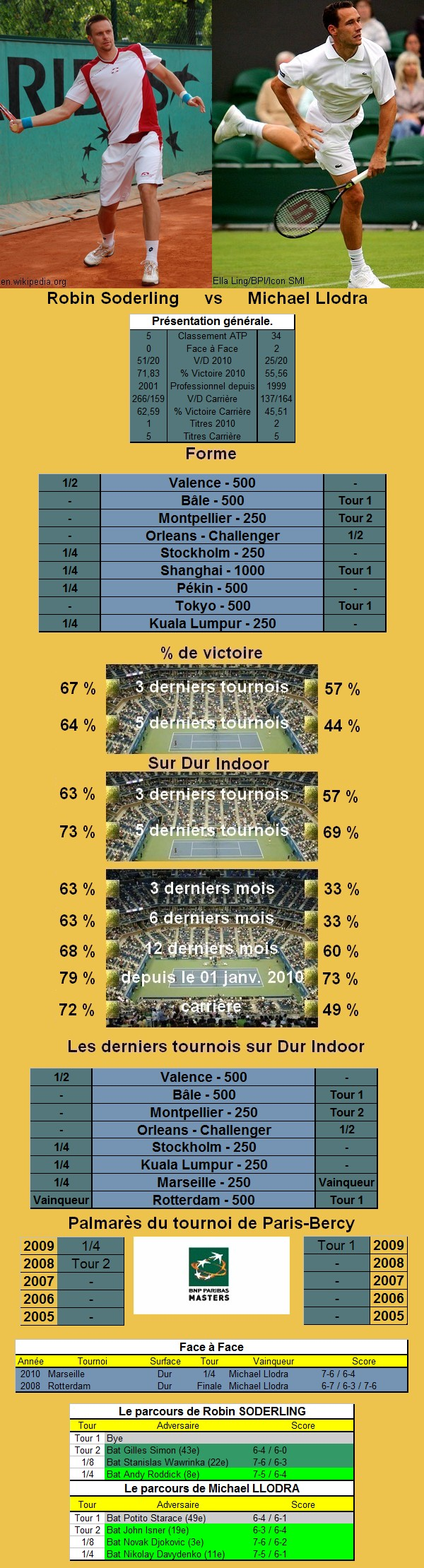 Statistiques tennis de Soderling contre Llodra à Paris Bercy