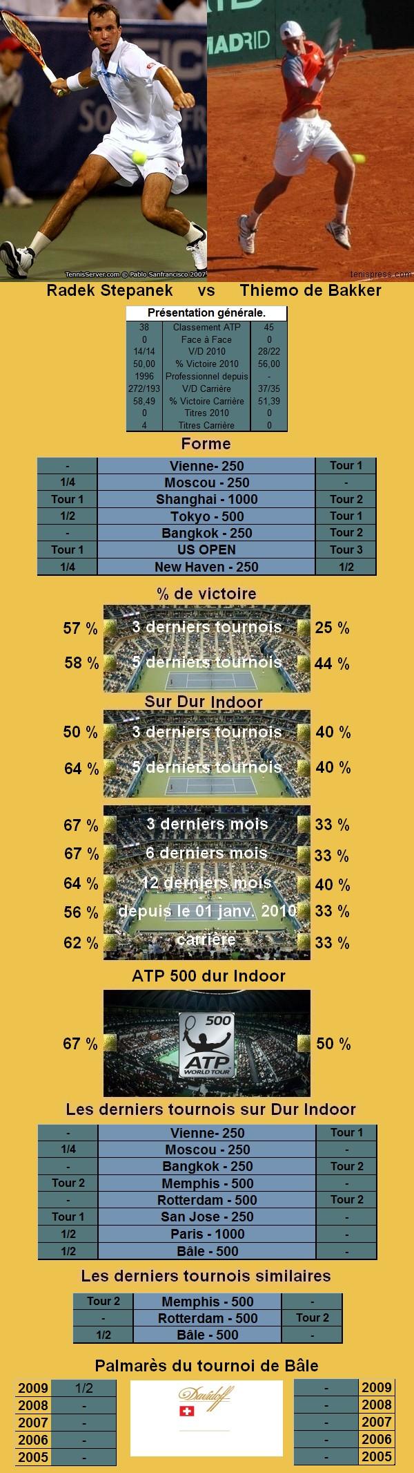 Statistiques tennis de Stepanek contre de Bakker à Bale
