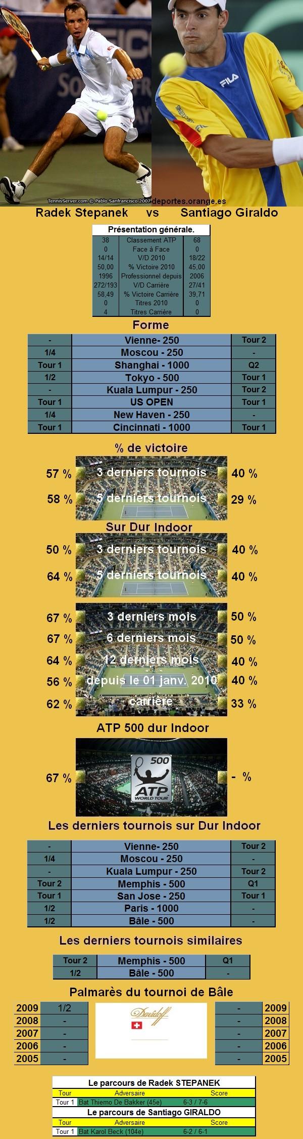 Statistiques tennis de Stepanek contre Giraldo à Bale