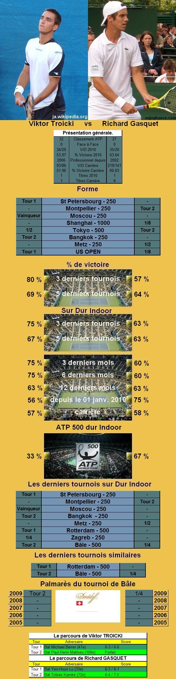 Les statistiques tennis de Viktor Troicki et de Richard Gasquet avant leur confrontation en quart de finale du tournoi de tennis de Bale.