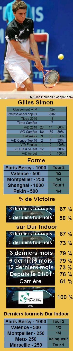 Les statistiques tennis de Gilles Simon